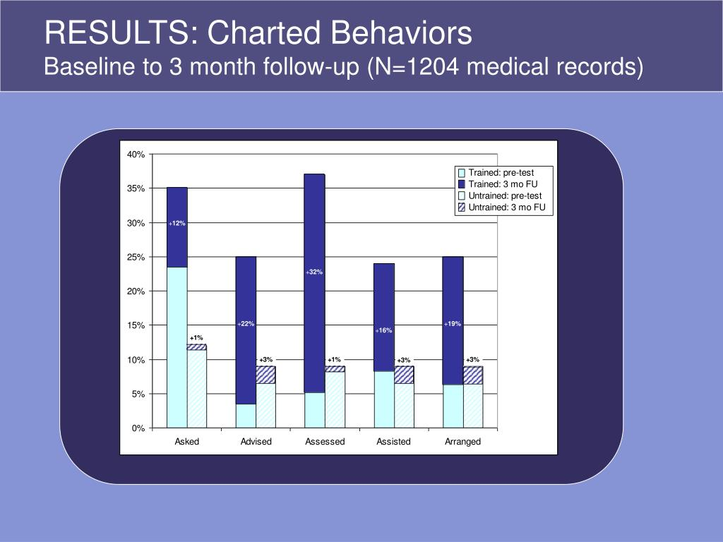 RESULTS: Charted Behaviors