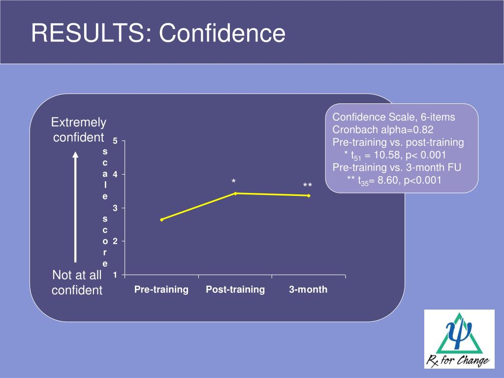 RESULTS: Confidence