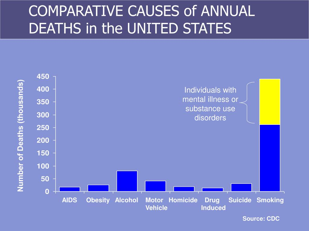 COMPARATIVE CAUSES of ANNUAL DEATHS in the UNITED STATES
