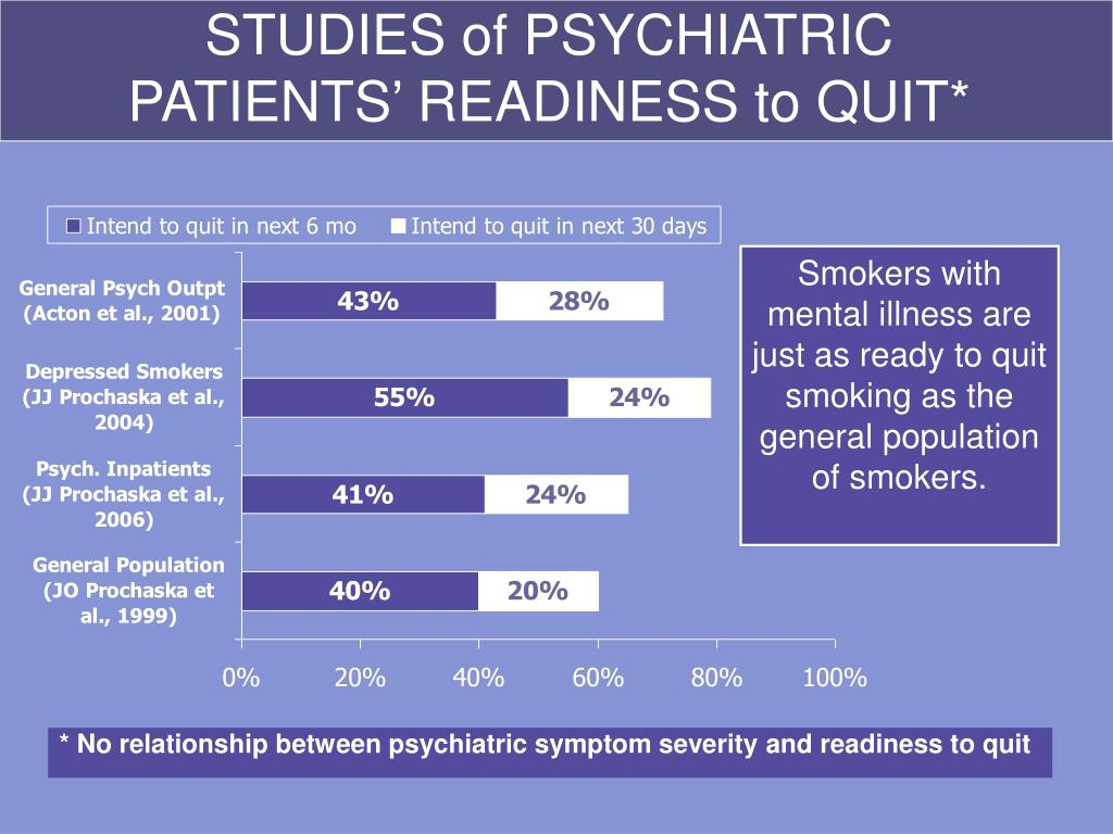 * No relationship between psychiatric symptom severity and readiness to quit