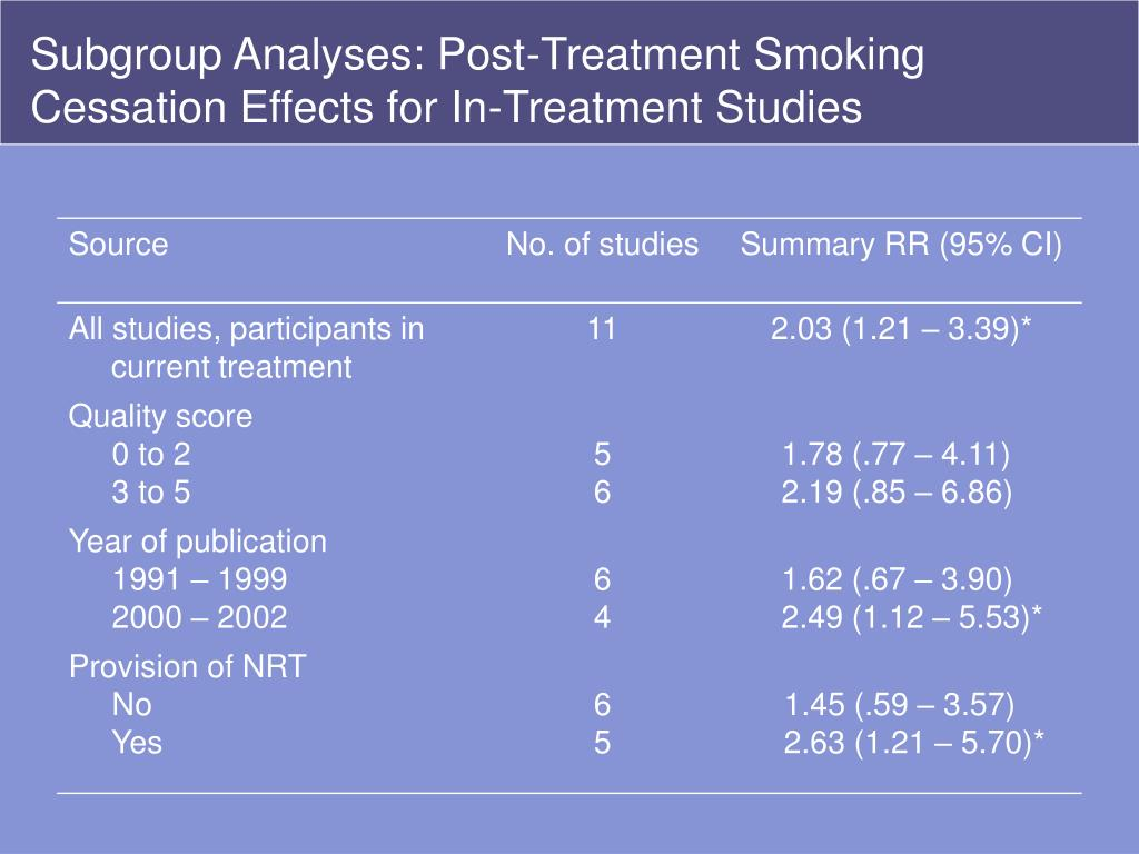 Subgroup Analyses: Post-Treatment Smoking Cessation Effects for In-Treatment Studies