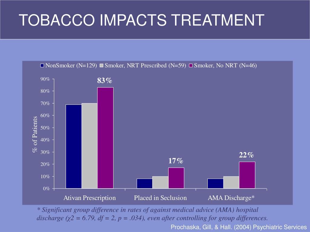 TOBACCO IMPACTS TREATMENT