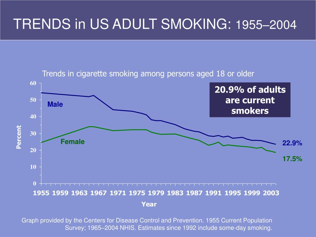 TRENDS in US ADULT SMOKING: