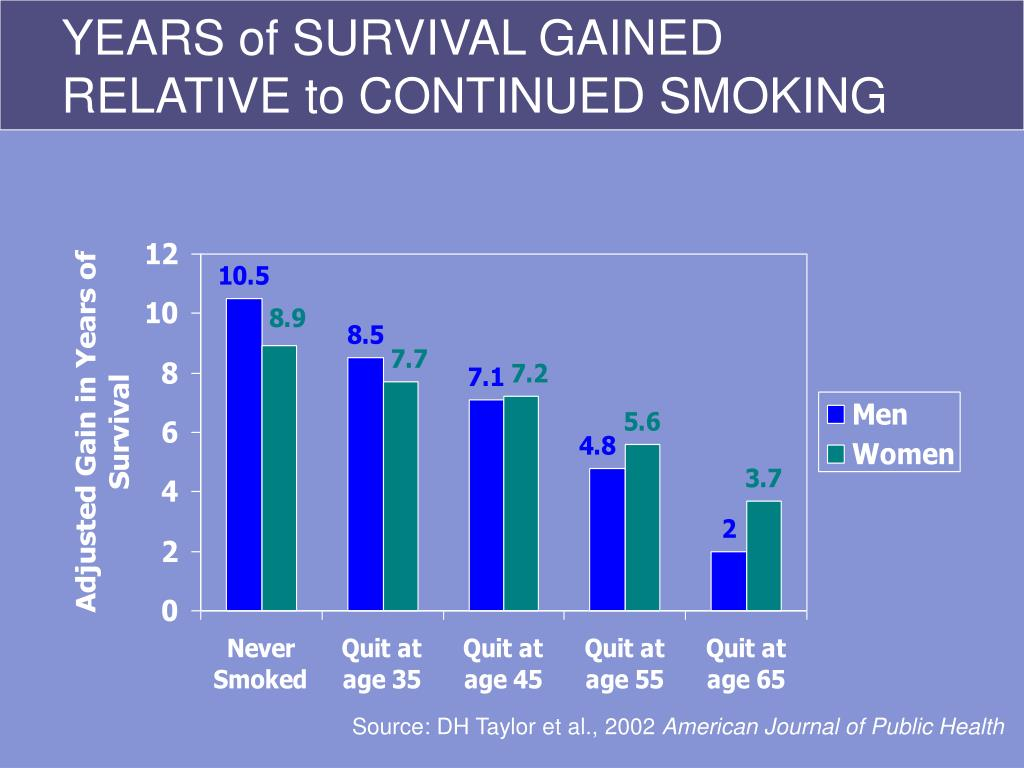 YEARS of SURVIVAL GAINED RELATIVE to CONTINUED SMOKING