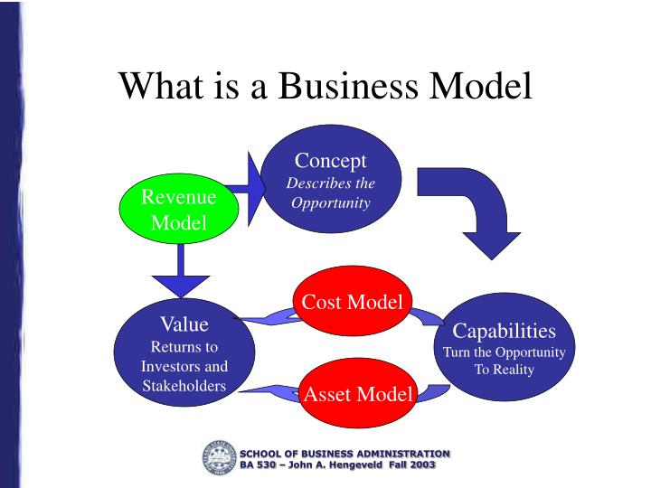What is a business model