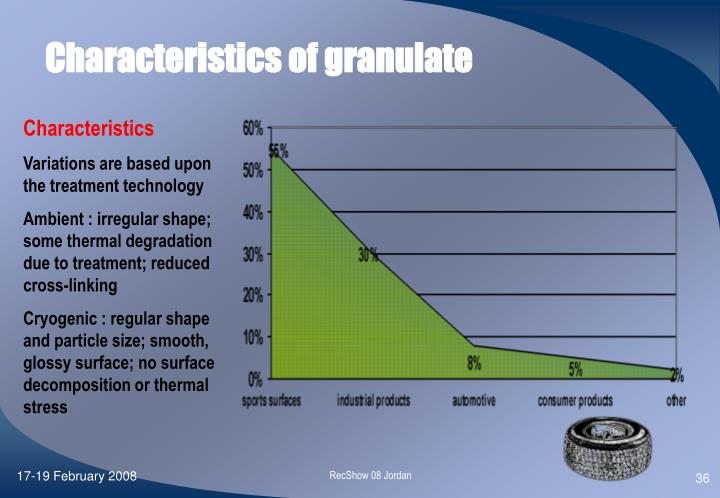 Characteristics of granulate