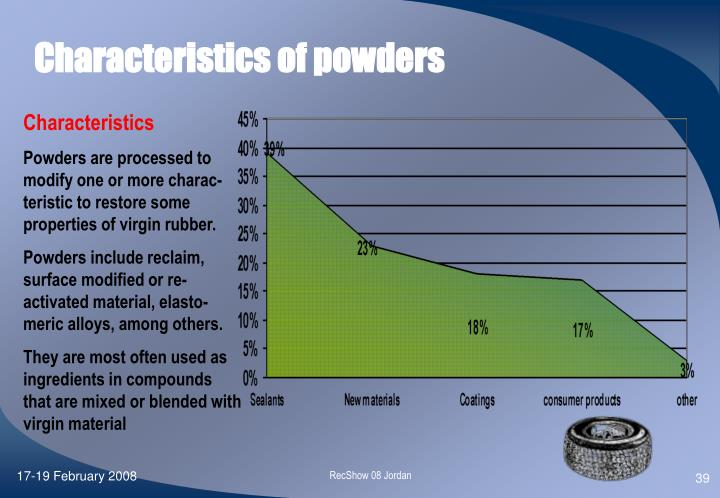 Characteristics of powders