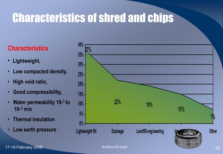 Characteristics of shred and chips