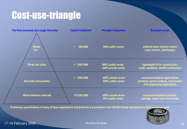 Cost-use-triangle