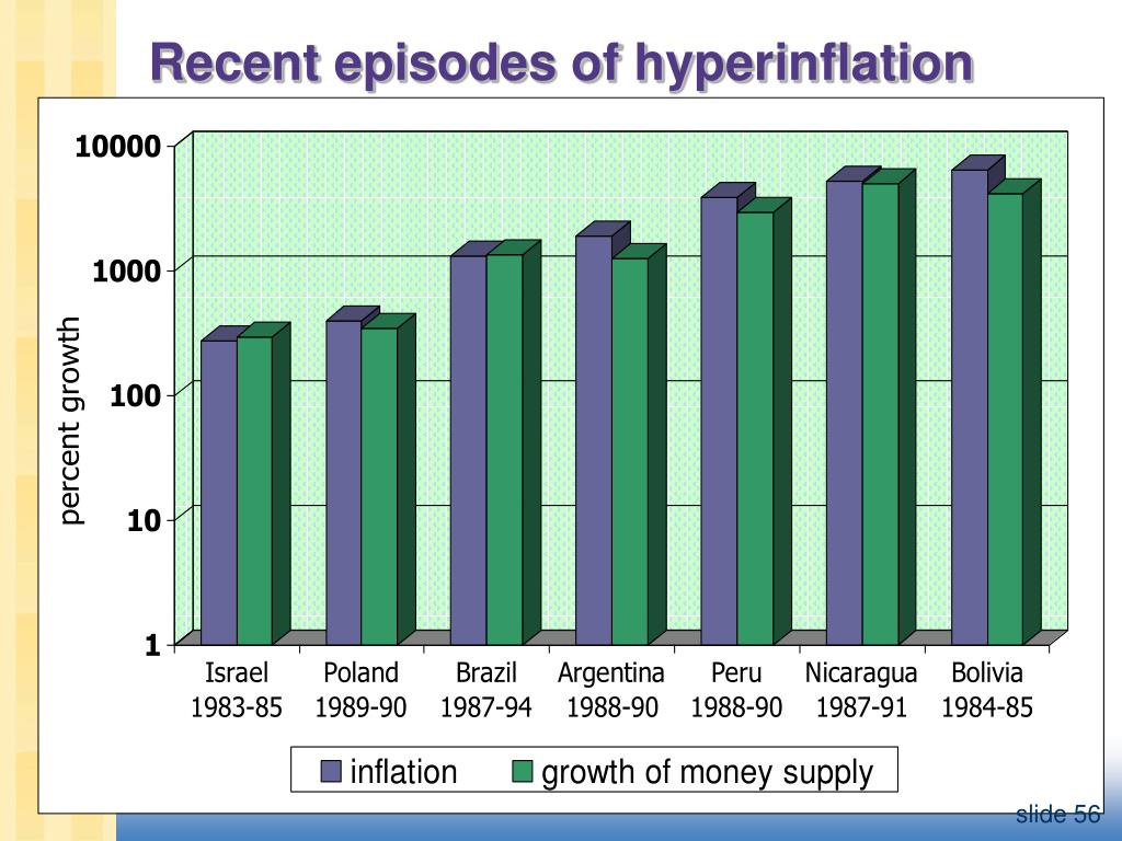 Recent episodes of hyperinflation