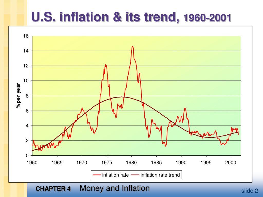 U.S. inflation & its trend,