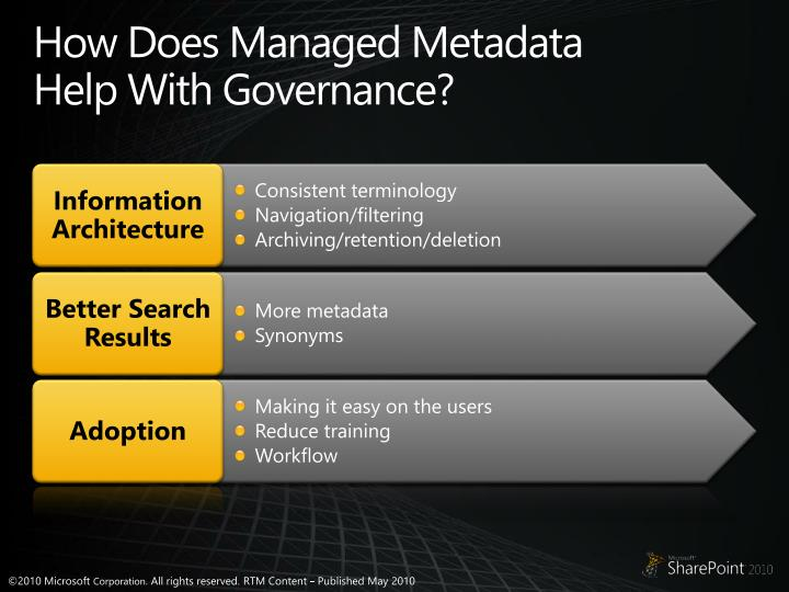 How Does Managed Metadata