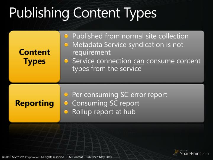 Publishing Content Types