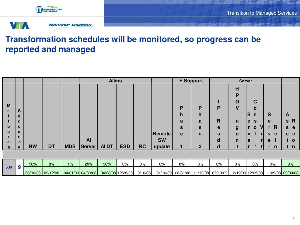 Transformation schedules will be monitored, so progress can be reported and managed