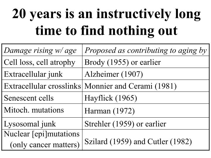 20 years is an instructively long time to find nothing out