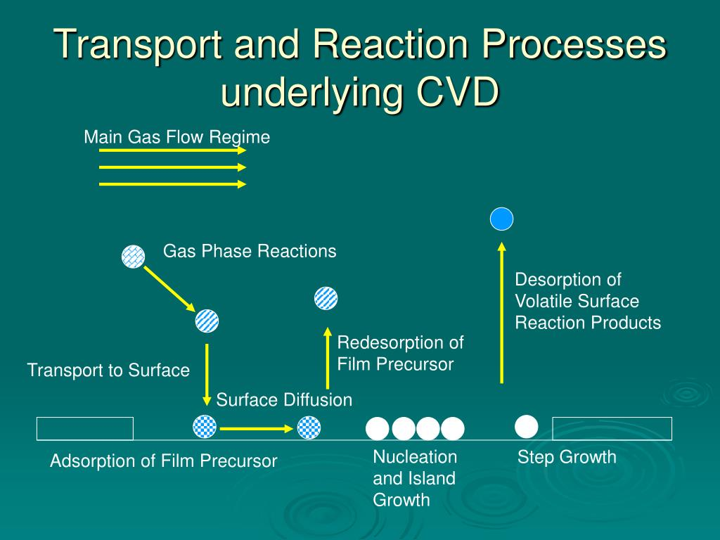 Transport and Reaction Processes underlying CVD