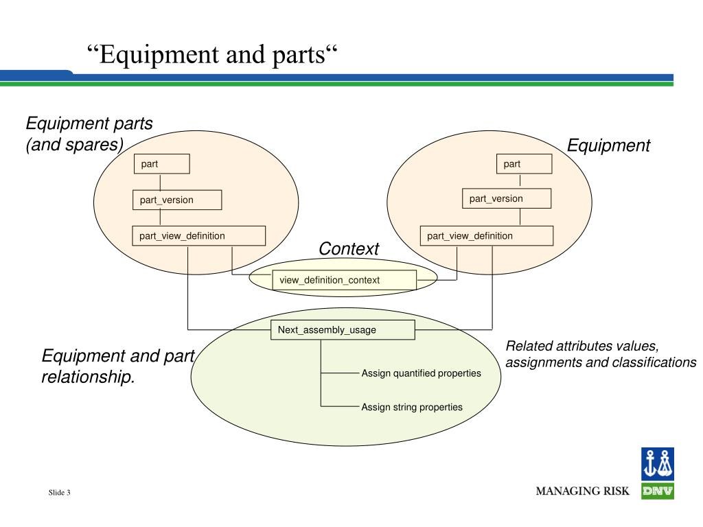 """""""Equipment and parts"""""""