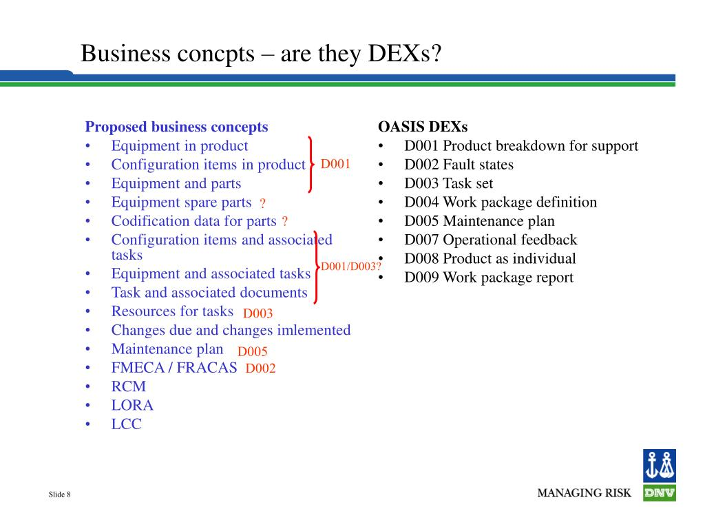 Proposed business concepts