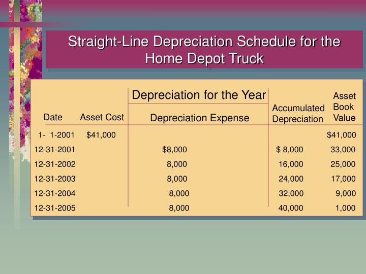 Straight-Line Depreciation Schedule for the Home Depot Truck