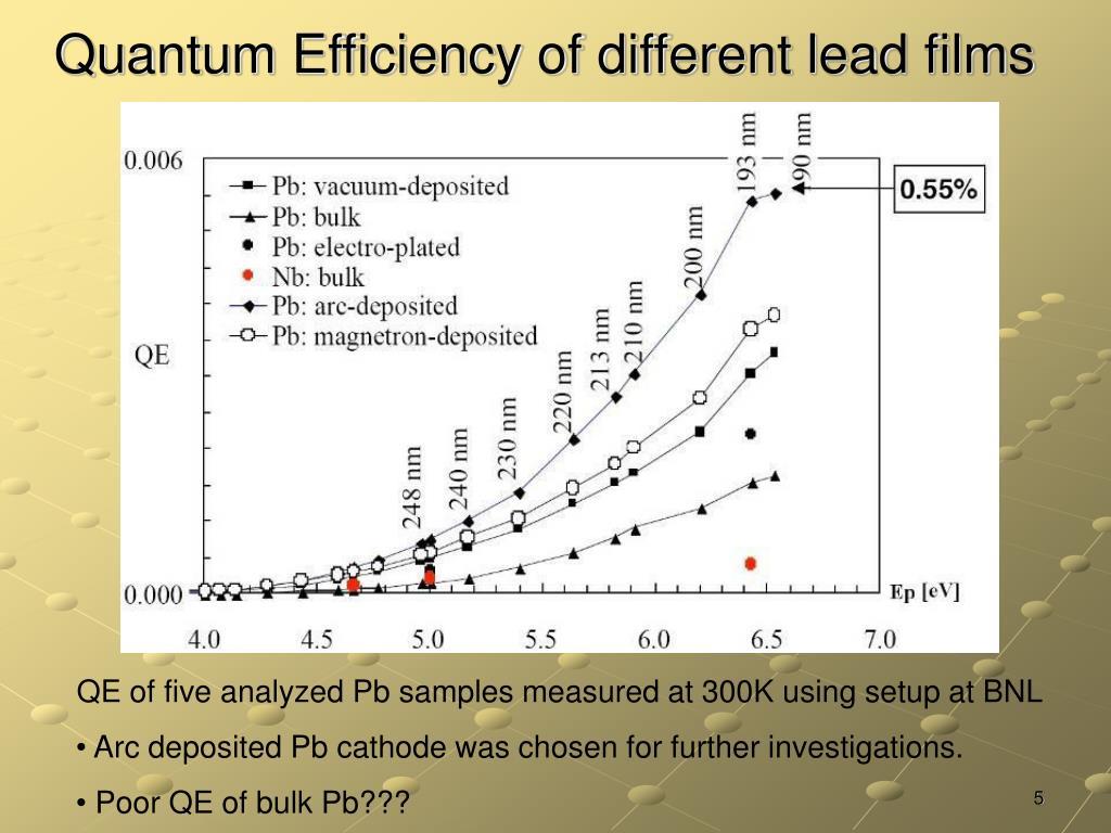Quantum Efficiency of different