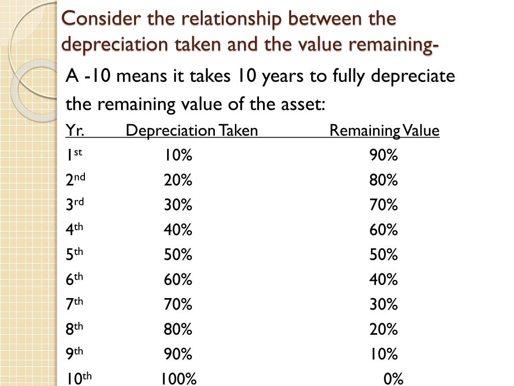 Consider the relationship between the depreciation taken and the value remaining-