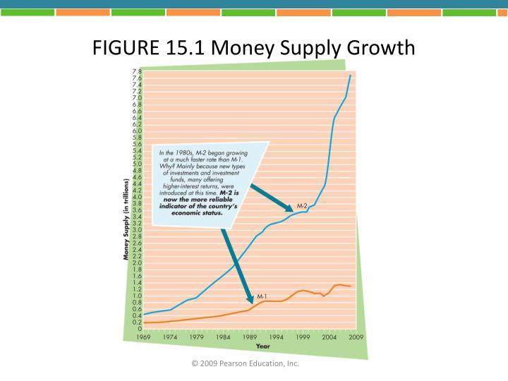 FIGURE 15.1 Money Supply Growth
