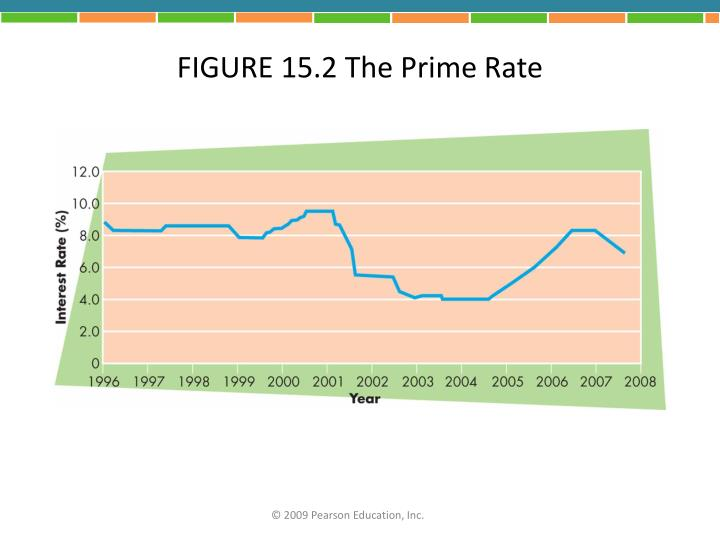 FIGURE 15.2 The Prime Rate