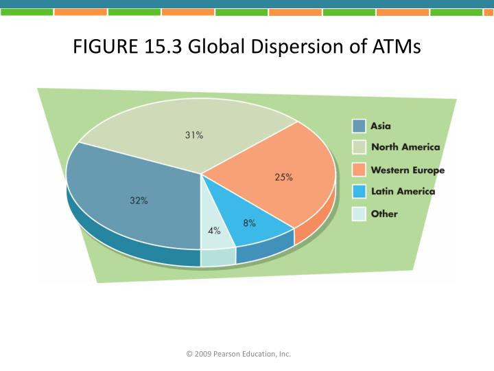 FIGURE 15.3 Global Dispersion of ATMs