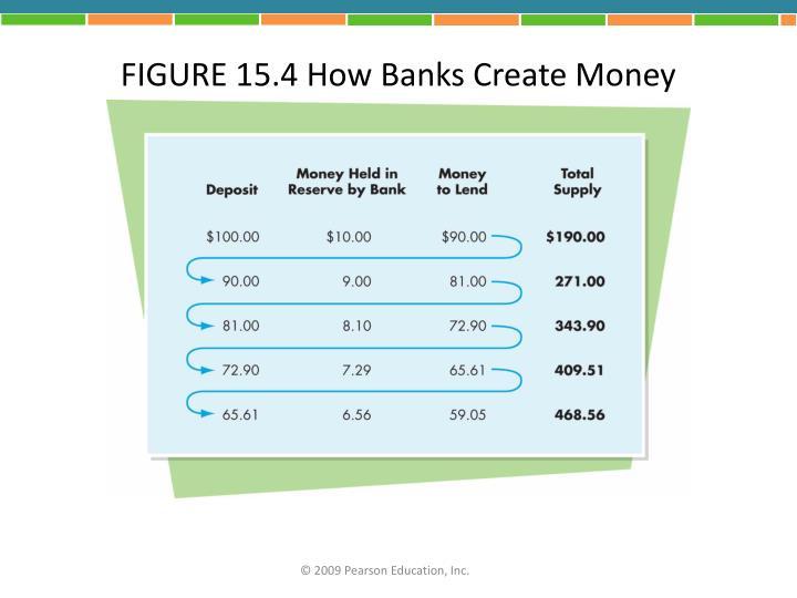 FIGURE 15.4 How Banks Create Money