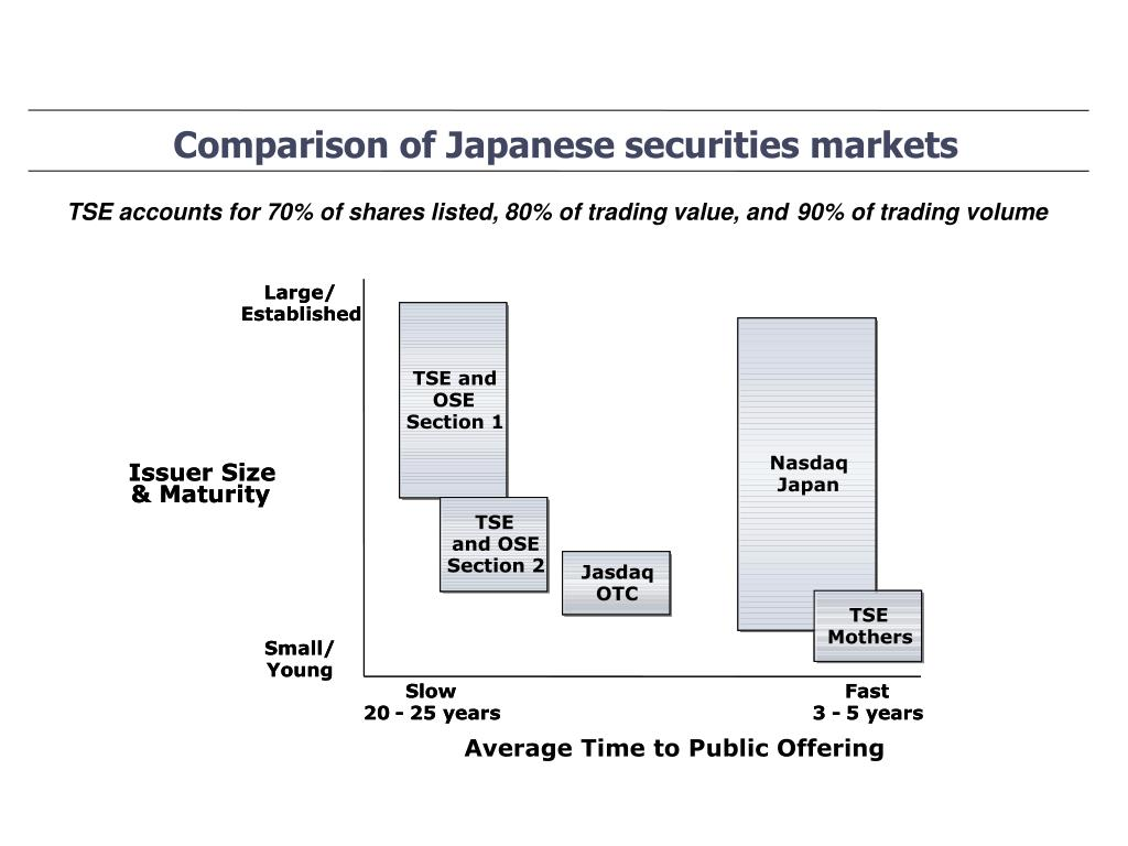 Comparison of Japanese securities markets