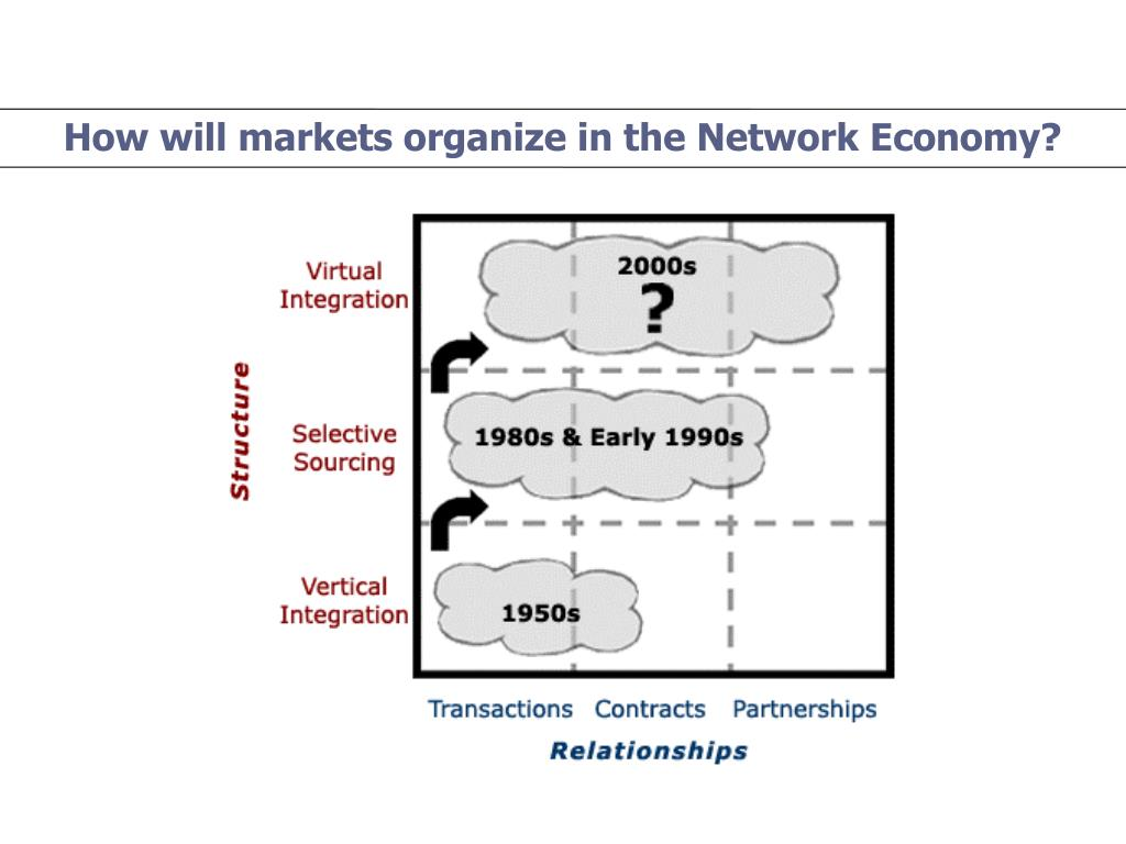 How will markets organize in the Network Economy?