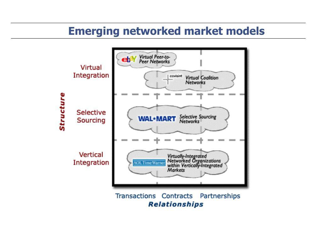 Emerging networked market models