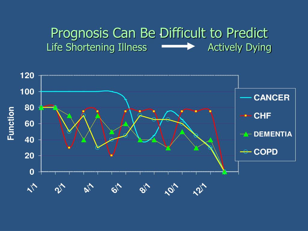 Prognosis Can Be Difficult to Predict