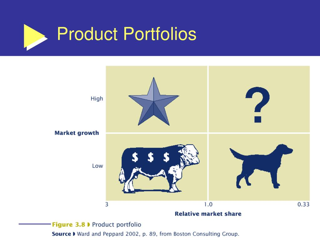 Product Portfolios
