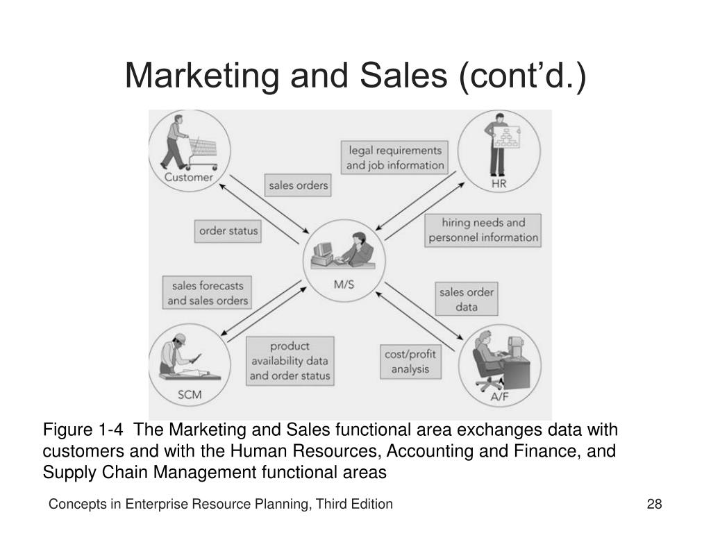 Marketing and Sales (cont'd.)