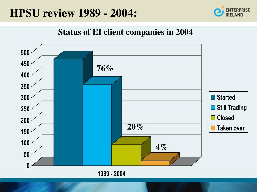 HPSU review 1989 - 2004: