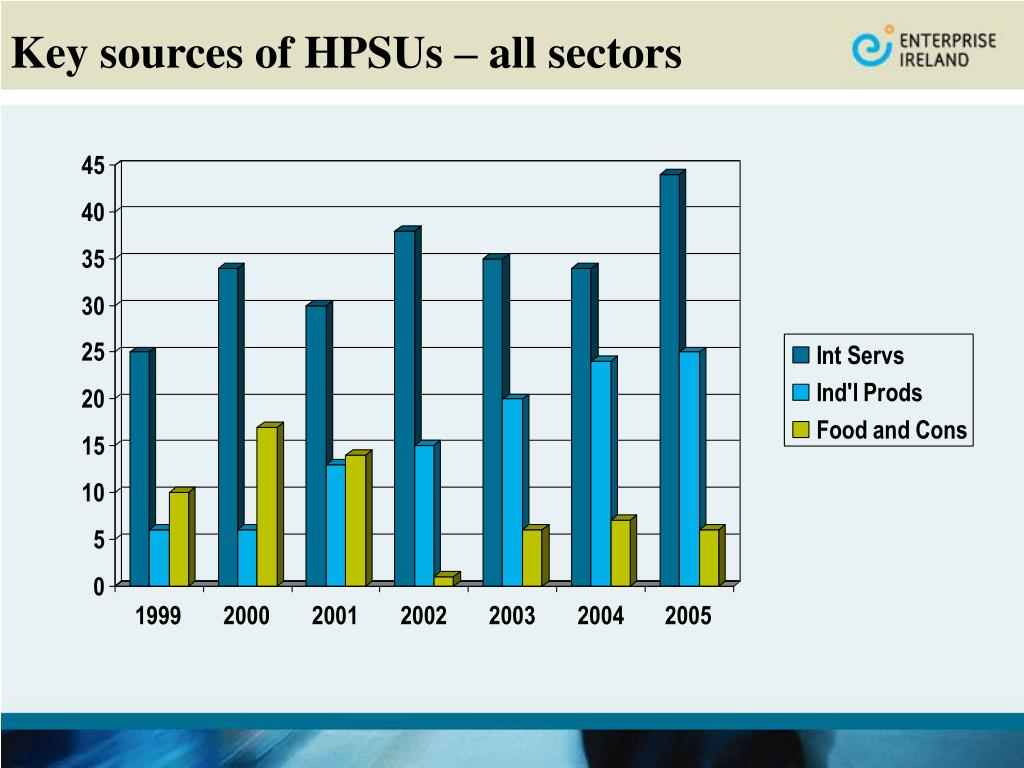 Key sources of HPSUs – all sectors