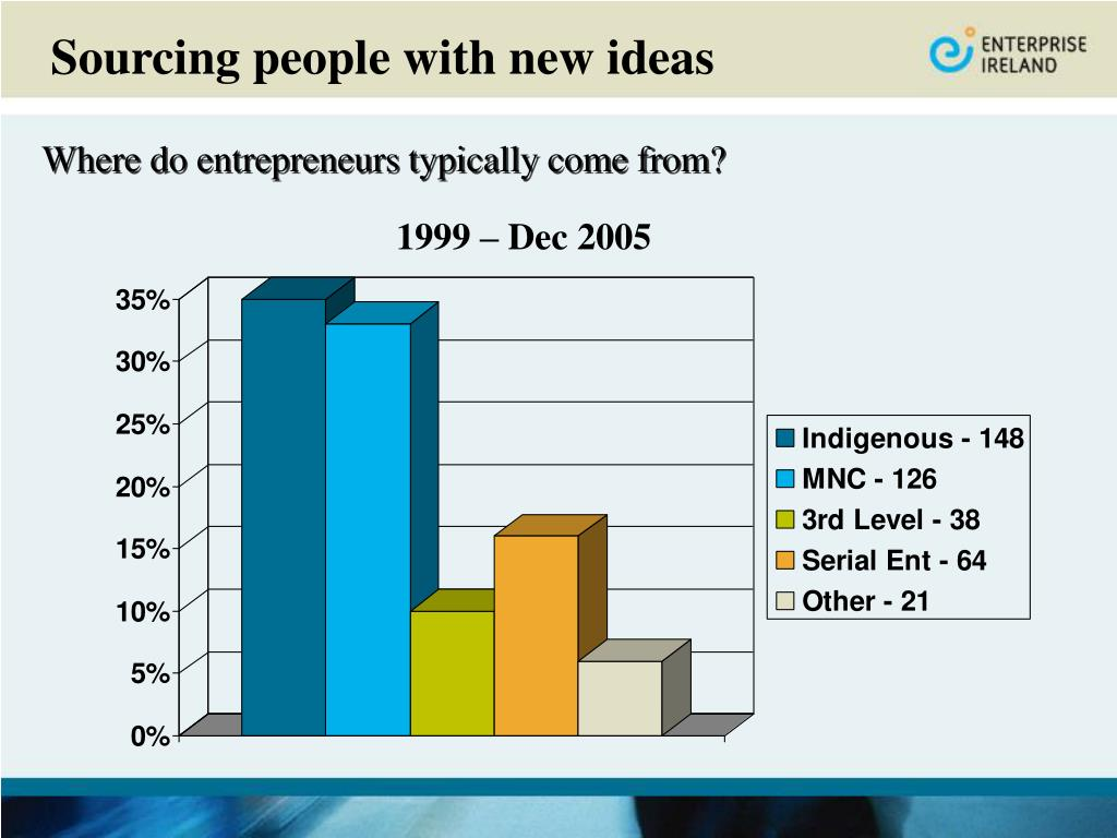 Where do entrepreneurs typically come from?