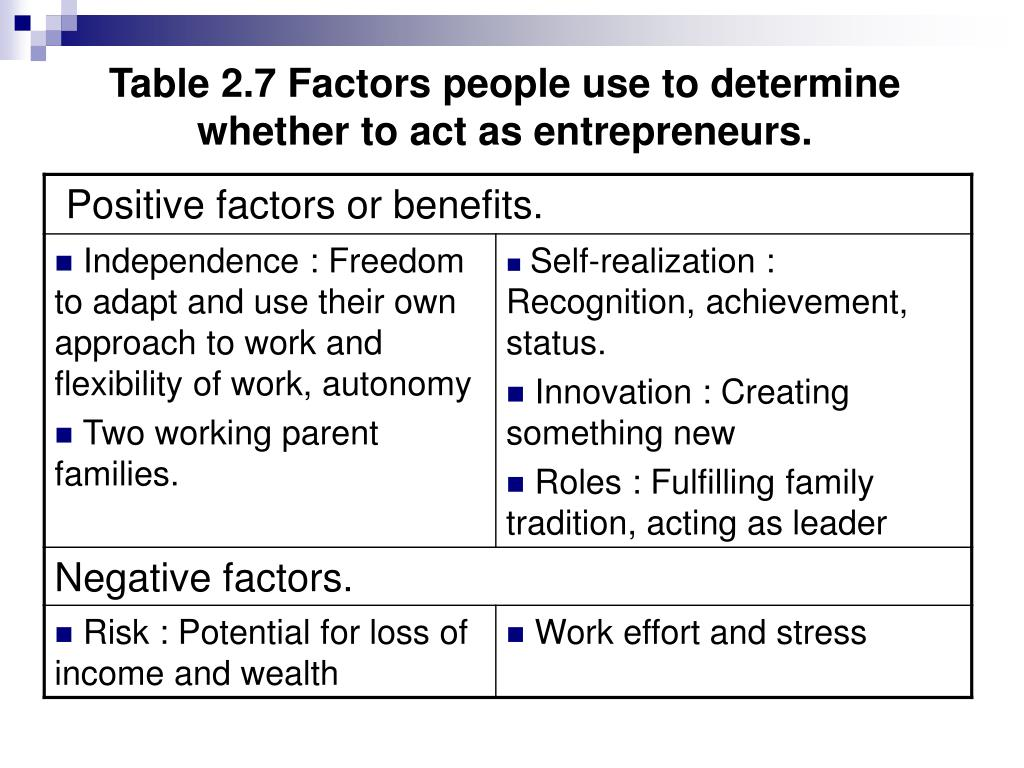 Table 2.7 Factors people use to determine whether to act as entrepreneurs.