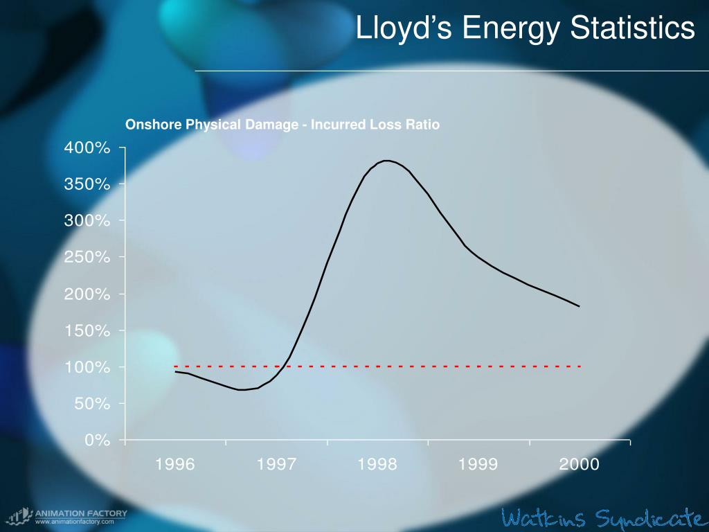 Lloyd's Energy Statistics