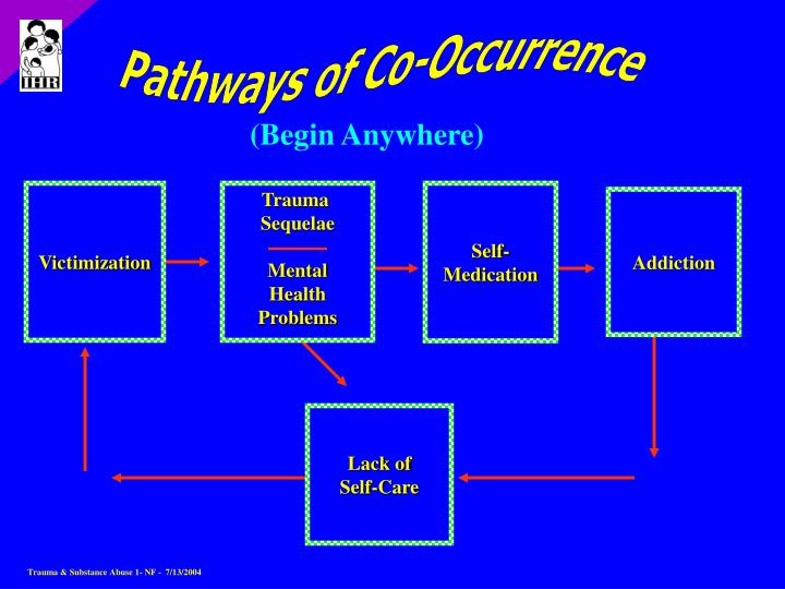 Pathways of Co-Occurrence
