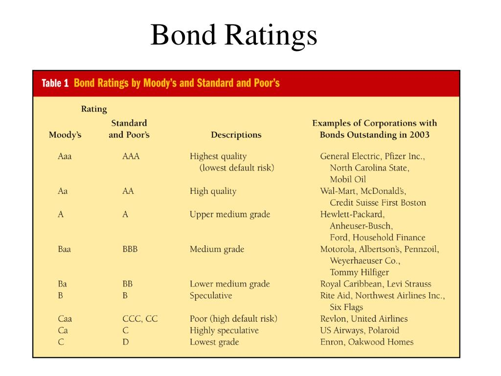 Bond Ratings