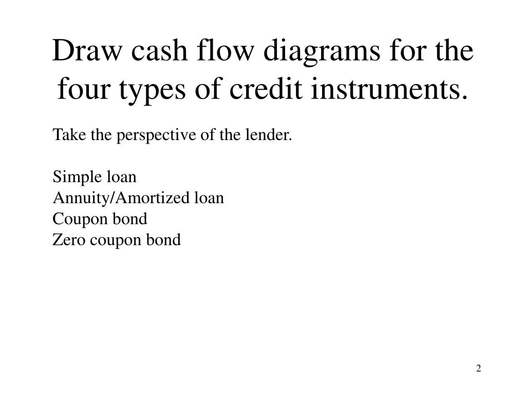 Draw cash flow diagrams for the four types of credit instruments.