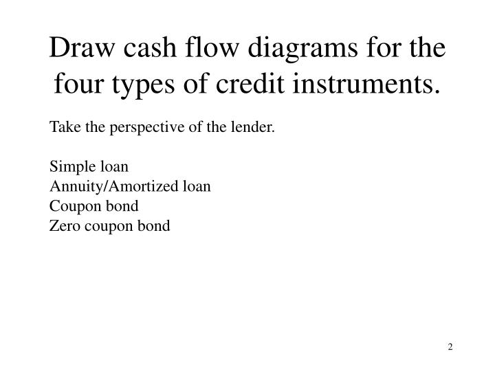 Draw cash flow diagrams for the four types of credit instruments