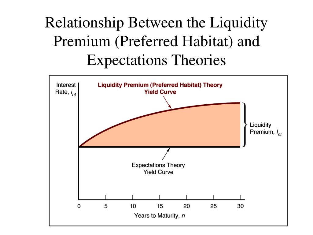 Relationship Between the Liquidity Premium (Preferred Habitat) and Expectations Theories