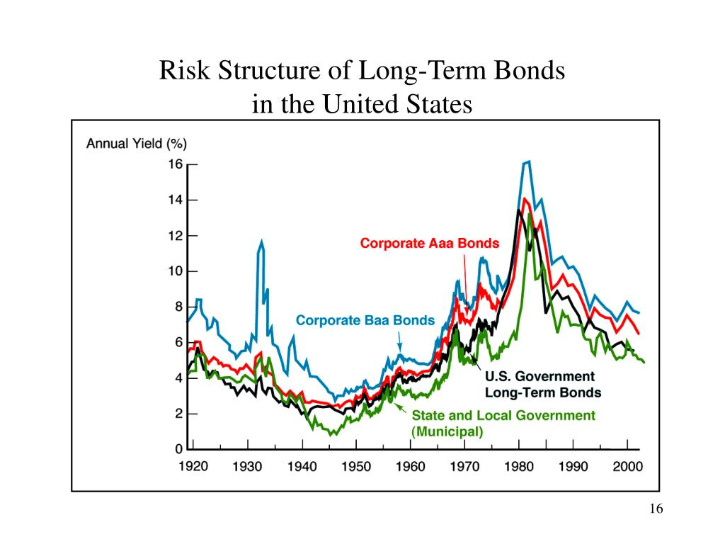 Risk Structure of Long-Term Bonds