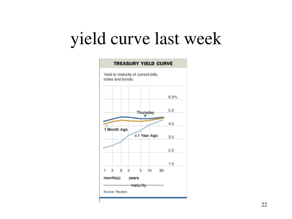 yield curve last week