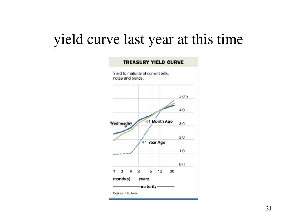yield curve last year at this time