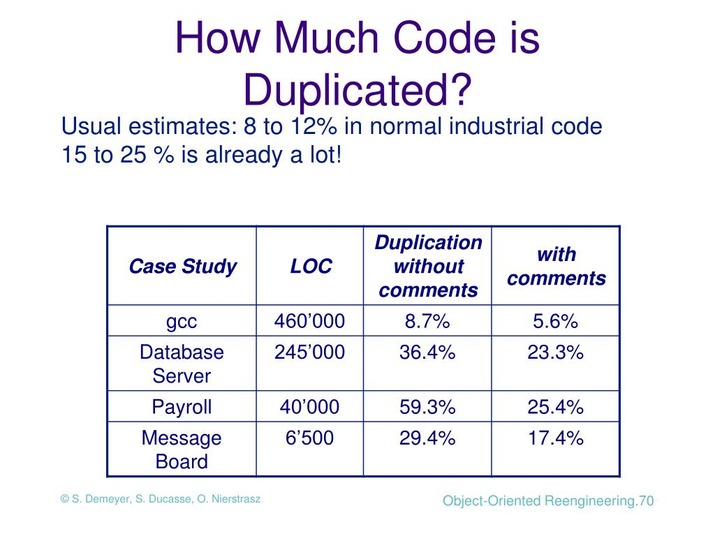 How Much Code is Duplicated?