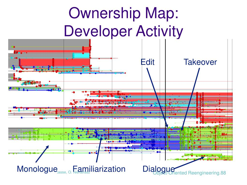 Ownership Map: